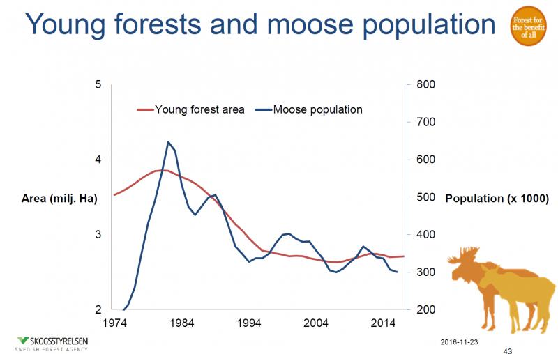 Jaunaudzes un aļņu populācija iedalījumā pa gadiem