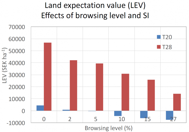 Zemes vērtības kritums atkarībā no bojājumu intensitātes